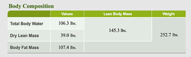 InBody230 Body Composition